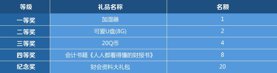 活动奖品说明表